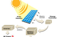 The 6 Most Common Examples of Solar Power Use Today...