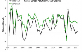 New data gives hope for meeting the Paris climate targets | Dana ...