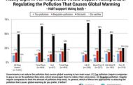 Americans want a tax on carbon pollution, but how to get one? | D...