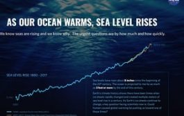 Rising ocean waters from global warming could cost trillions of d...