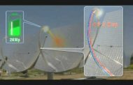 Why Design Now?: Z-20 Concentrated Solar-Power System...