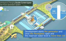 Hydrological Changing Double Current-typed Tidal Power Generation...