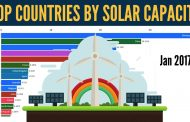 Top 15 Countries By Total Installed Solar Energy Capacity...