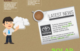 Green Cars in 2015 (Infographic)...