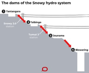 Snowy Hydro is a bad deal for taxpayers and must be put on hold |...